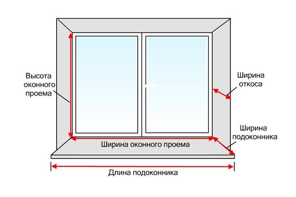 Оптимальные размеры и типы пластиковых окон